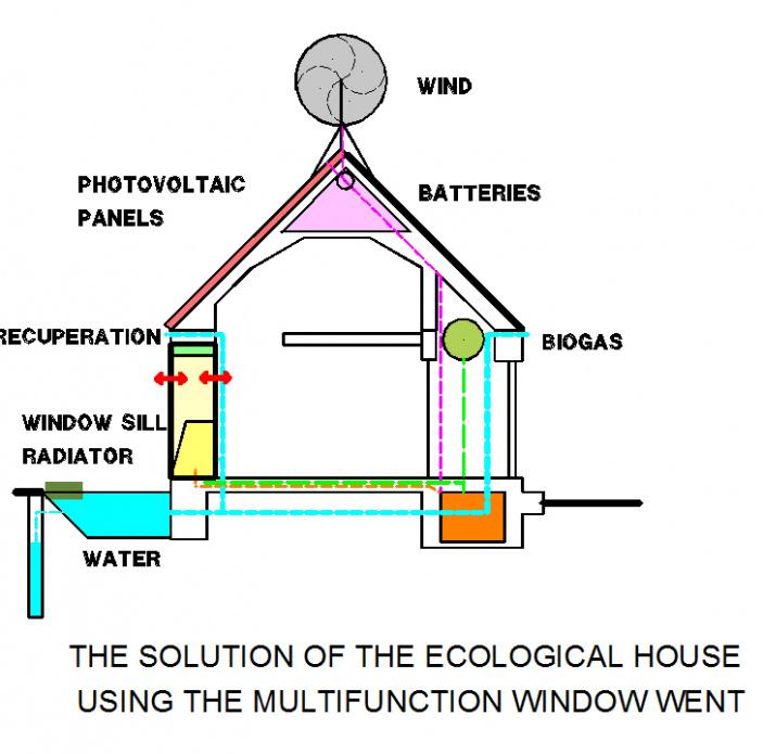 Domek s nulovou potřebou energie a vody